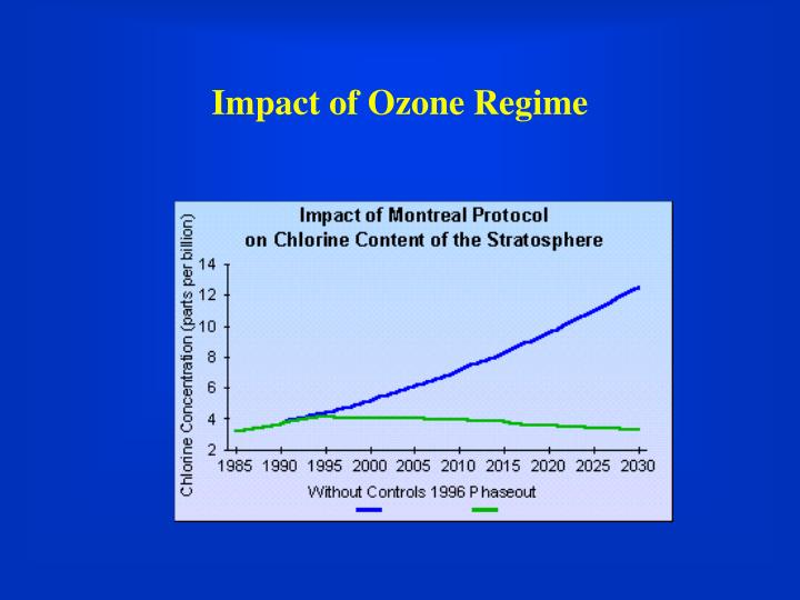 Impact of Ozone Regime