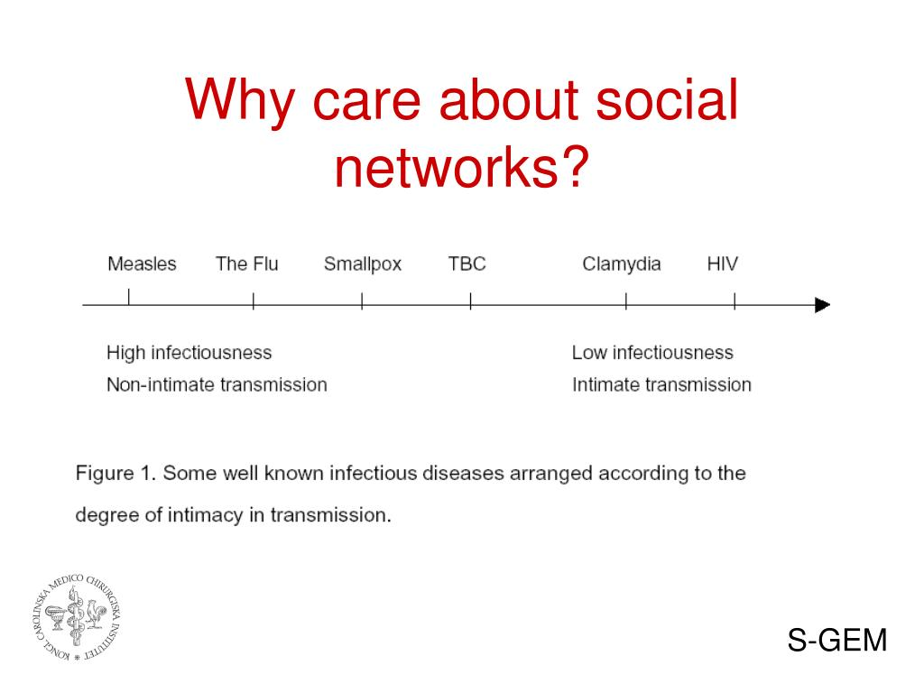 Why care about social networks?