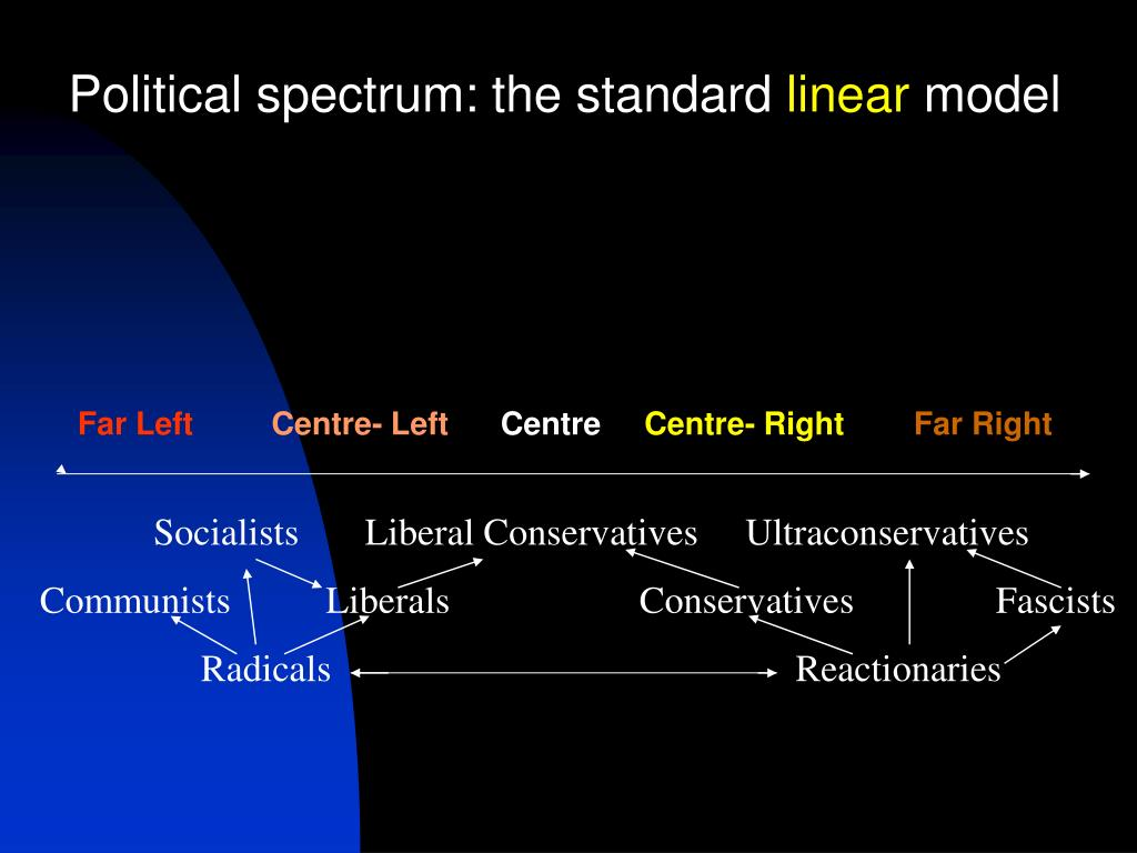 Political spectrum: the standard