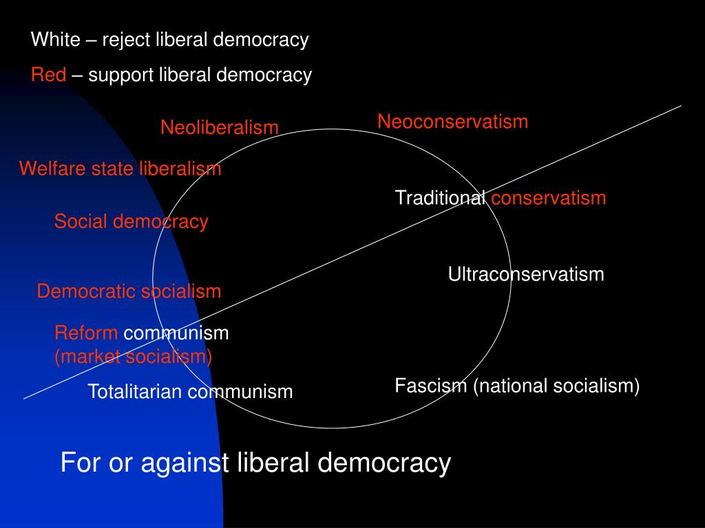 White – reject liberal democracy