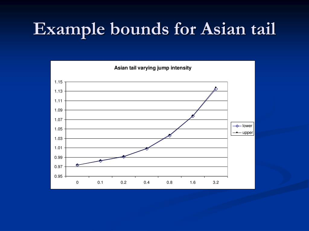 Example bounds for Asian tail