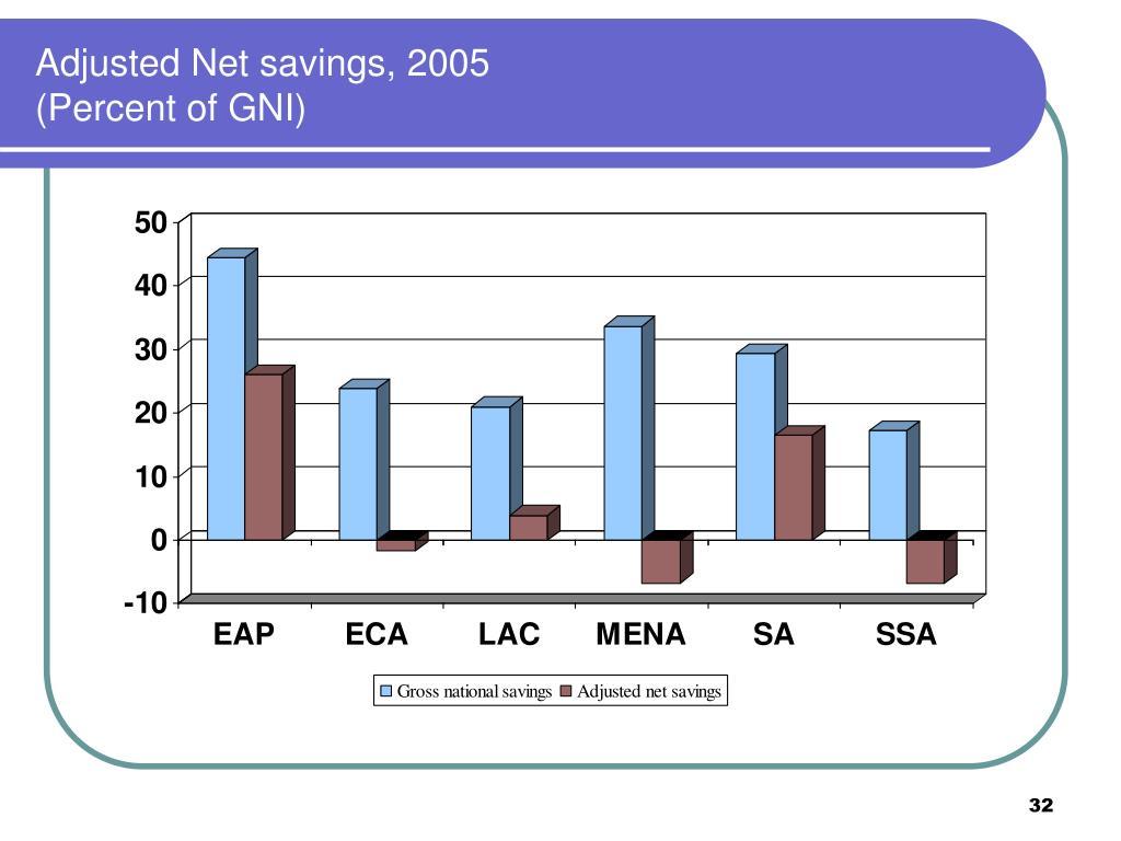 Adjusted Net savings, 2005