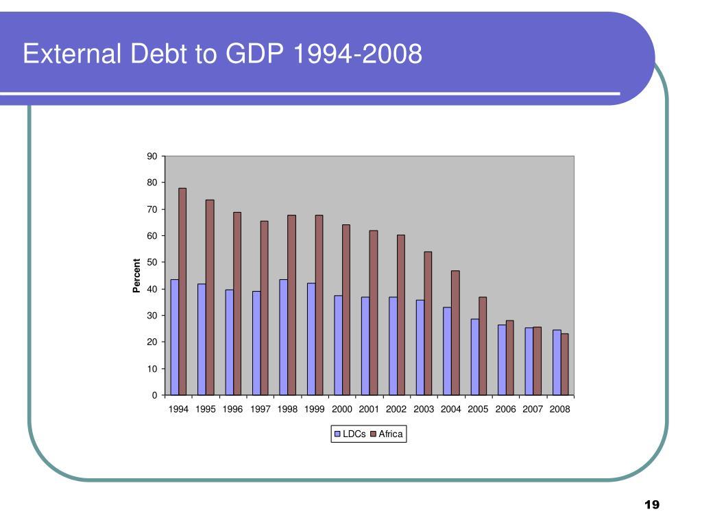 External Debt to GDP 1994-2008
