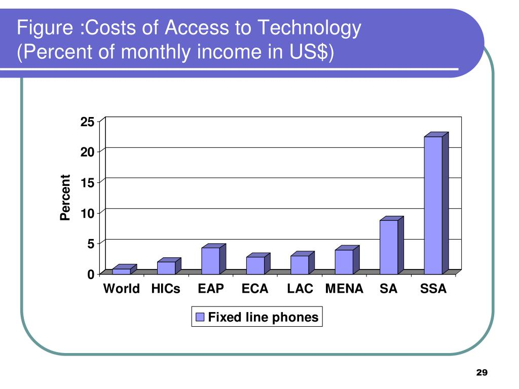 Figure :Costs of Access to Technology