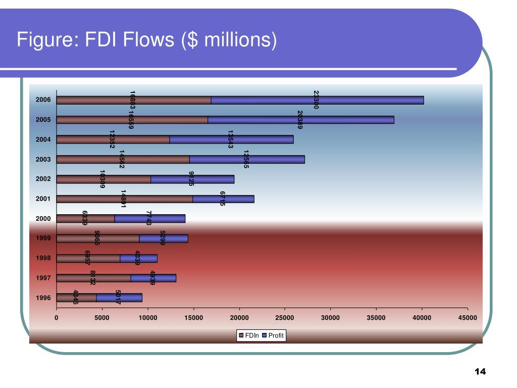 Figure: FDI Flows ($ millions)