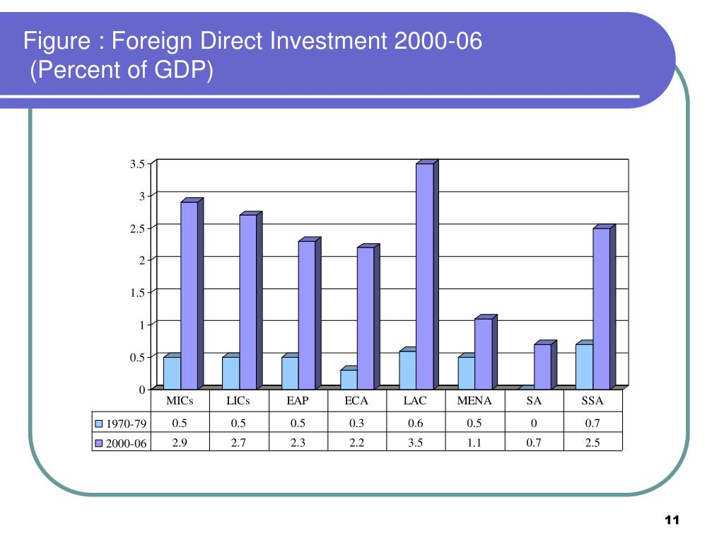 Figure : Foreign Direct Investment 2000-06