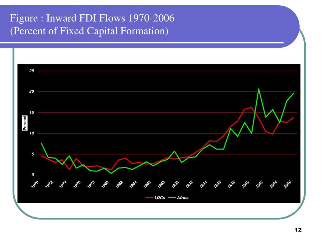 Figure : Inward FDI Flows 1970-2006
