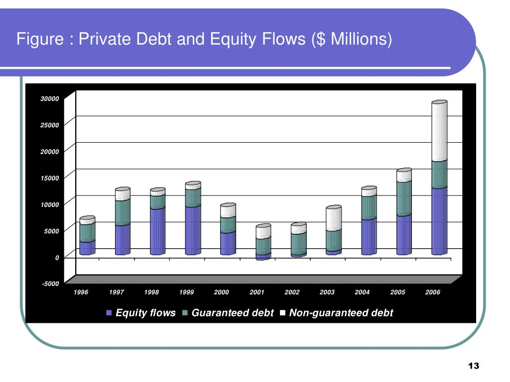 Figure : Private Debt and Equity Flows ($ Millions)