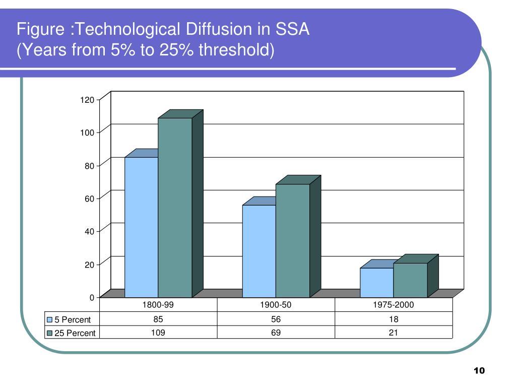 Figure :Technological Diffusion in SSA