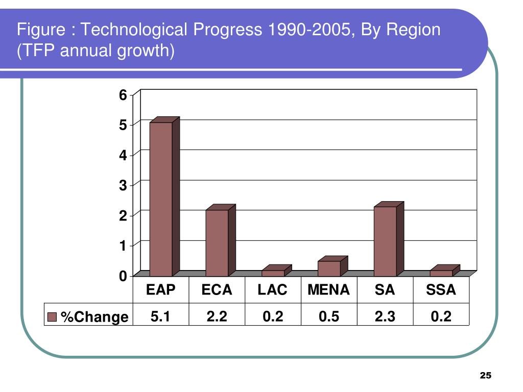 Figure : Technological Progress 1990-2005, By Region