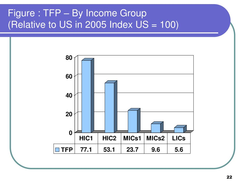 Figure : TFP – By Income Group