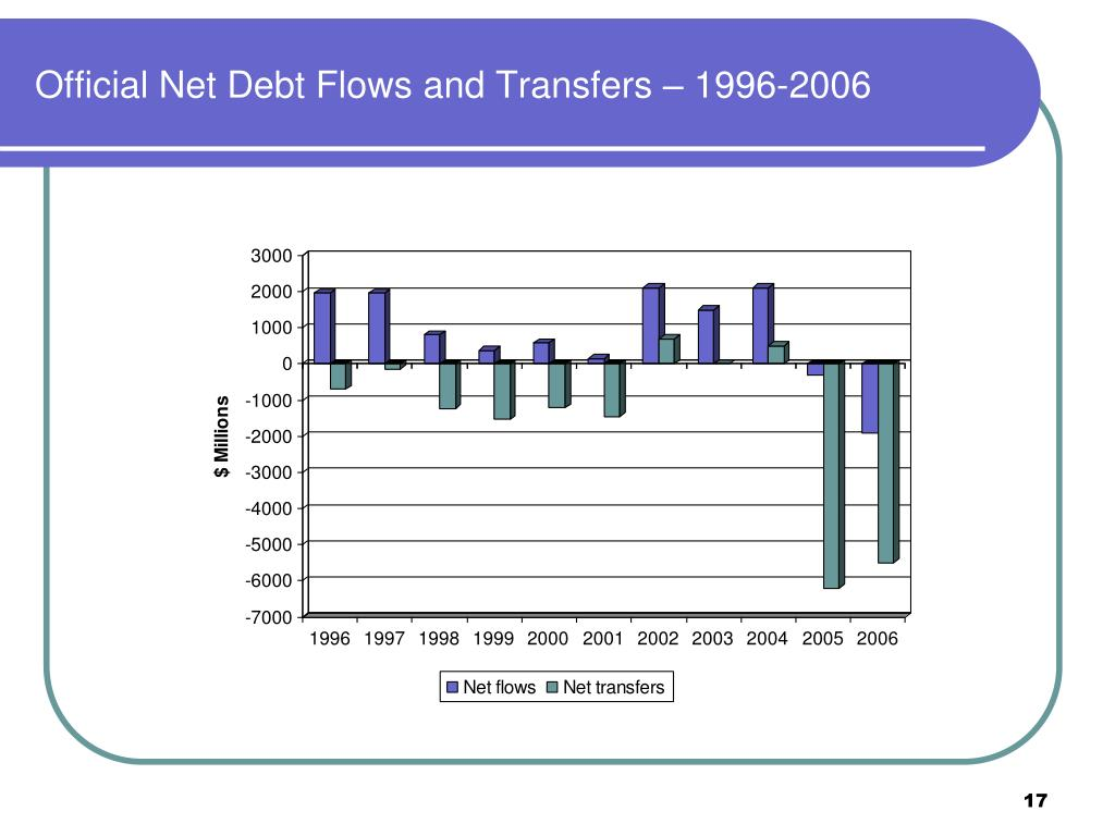 Official Net Debt Flows and Transfers – 1996-2006