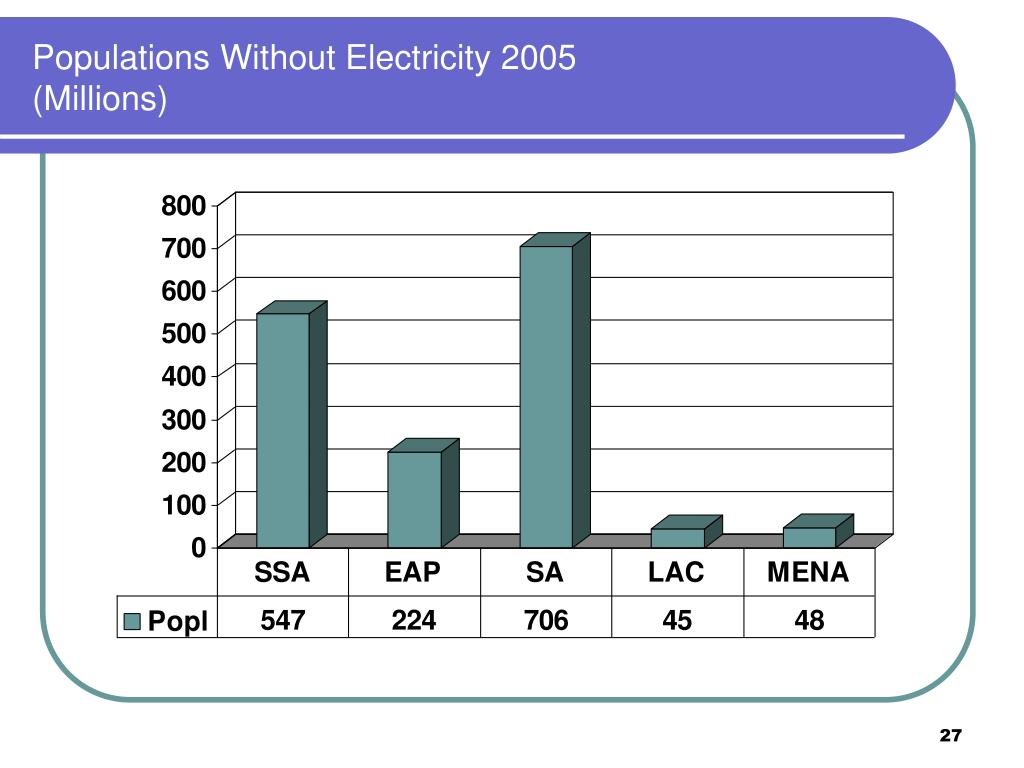 Populations Without Electricity 2005