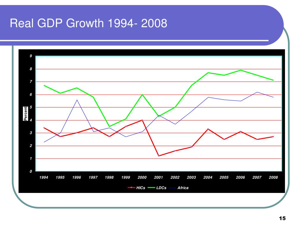 Real GDP Growth 1994- 2008
