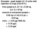 example peak height of 1 5 units with injection of 2 5 l 2 5x10 6 l
