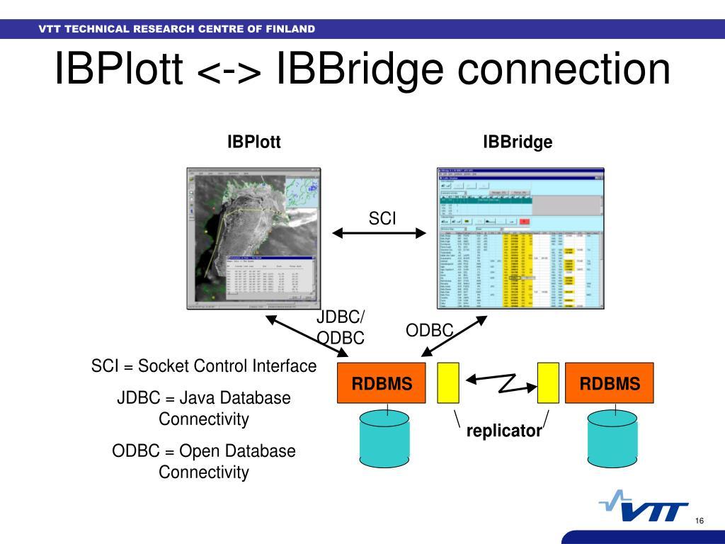 IBPlott <-> IBBridge connection