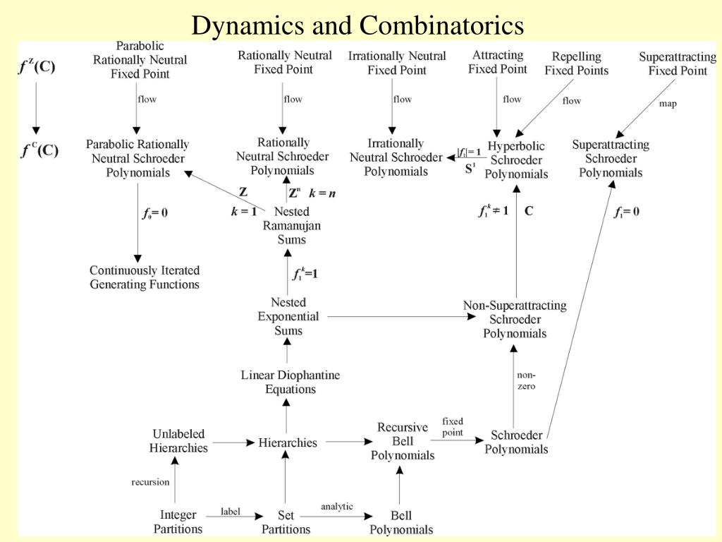 Dynamics and Combinatorics