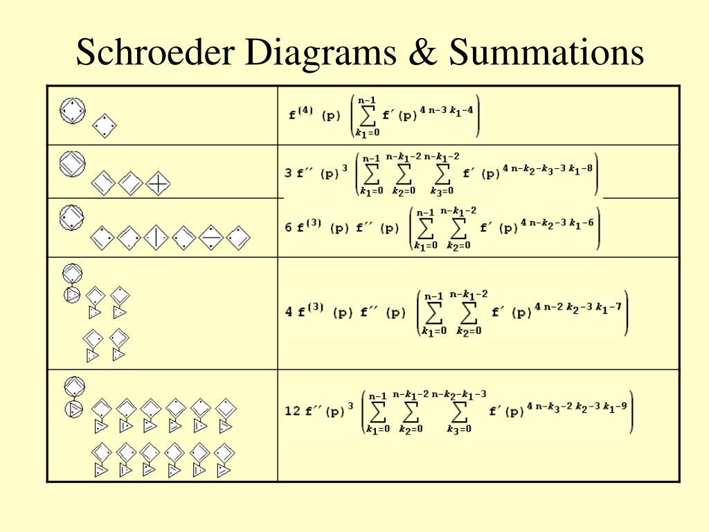 Schroeder Diagrams & Summations