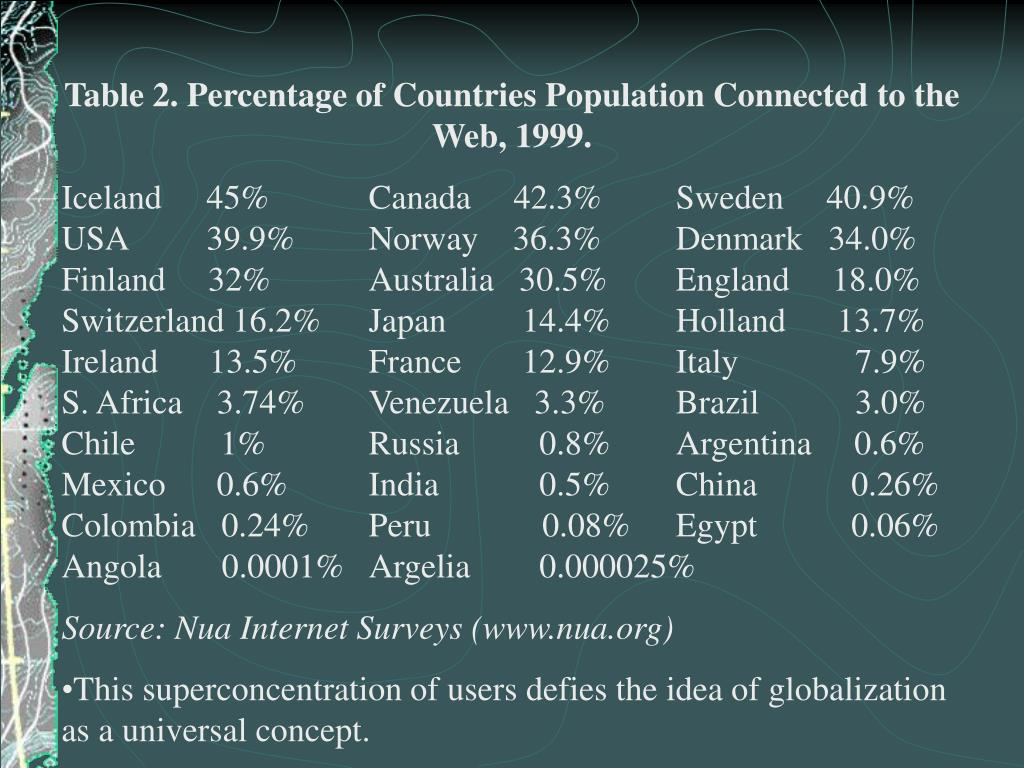 Table 2. Percentage of Countries Population Connected to the Web, 1999.