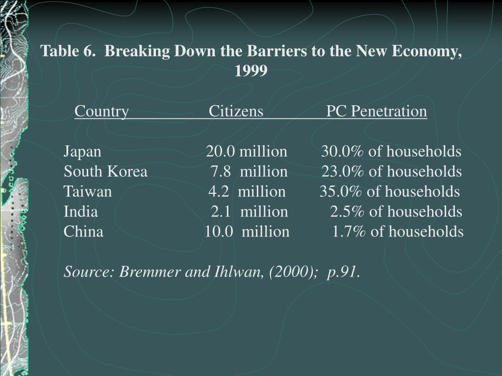 Table 6.  Breaking Down the Barriers to the New Economy, 1999