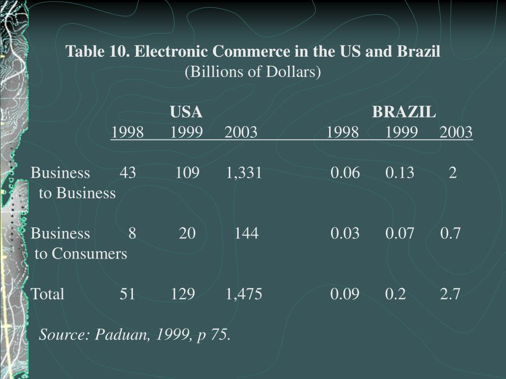 Table 10. Electronic Commerce in the US and Brazil