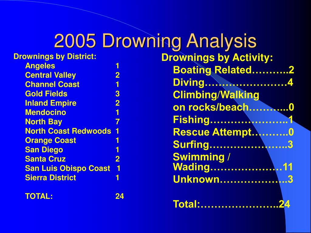 Drownings by District: