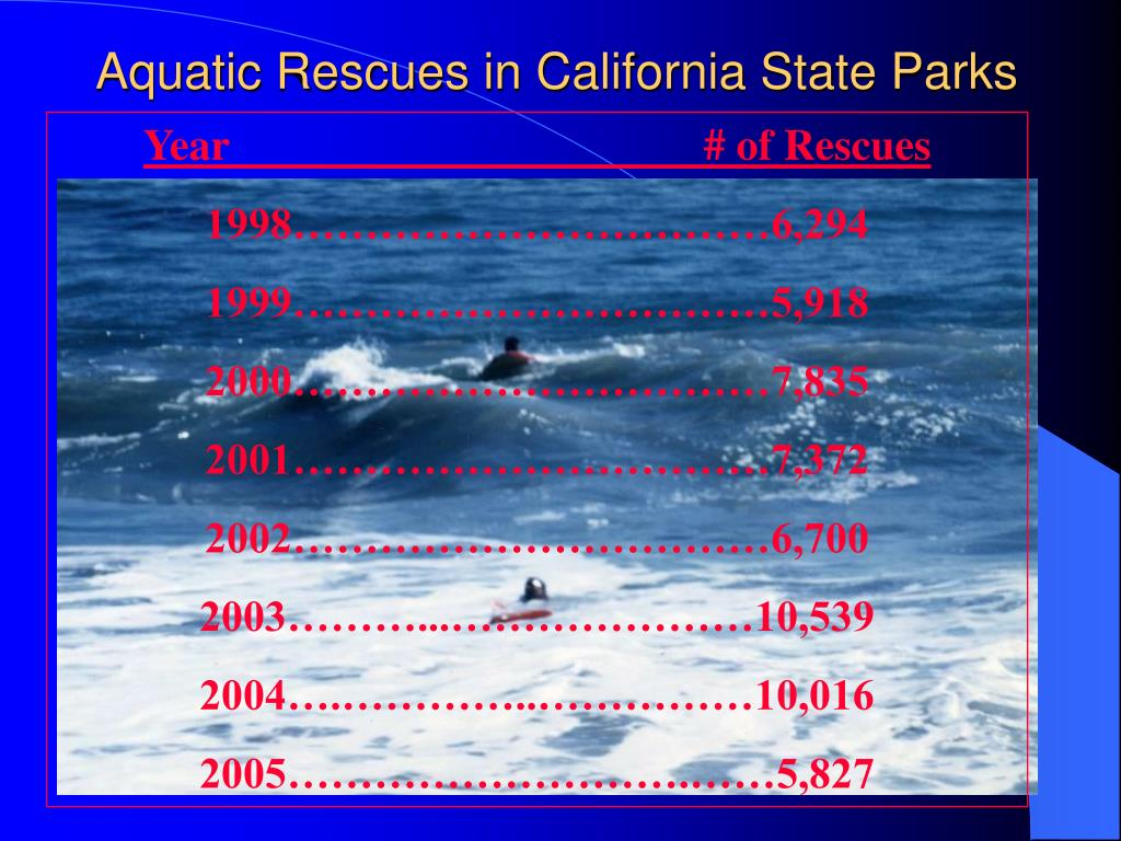 Aquatic Rescues in California State Parks