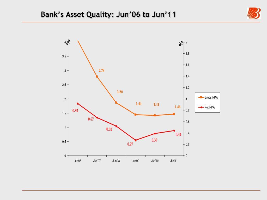 Bank's Asset Quality: Jun'06 to Jun'11