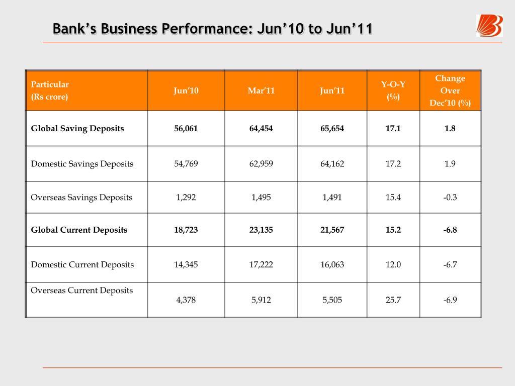 Bank's Business Performance: Jun'10 to Jun'11