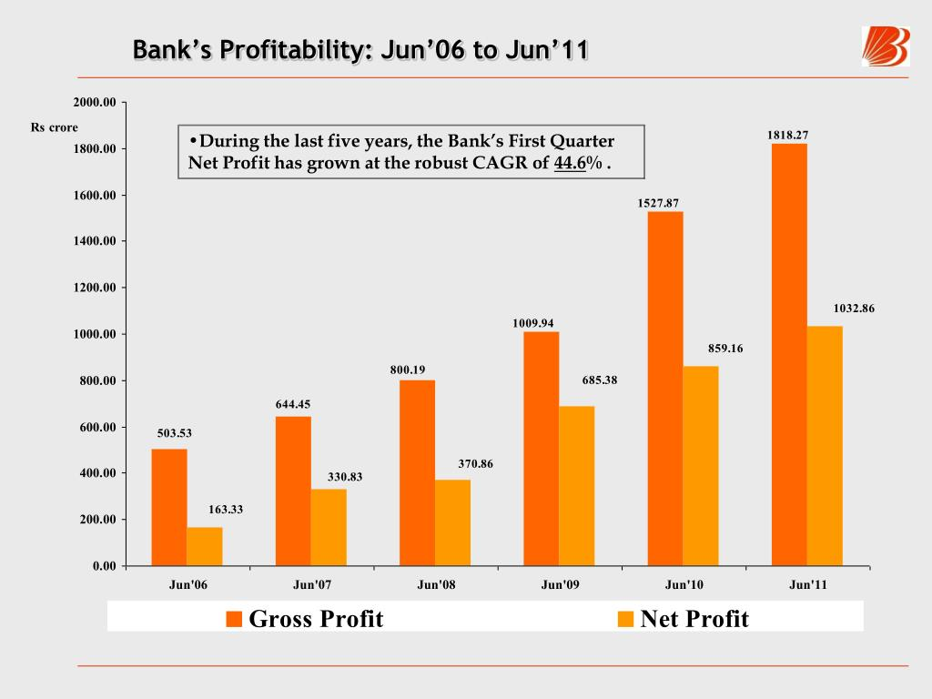 Bank's Profitability: Jun'06 to Jun'11