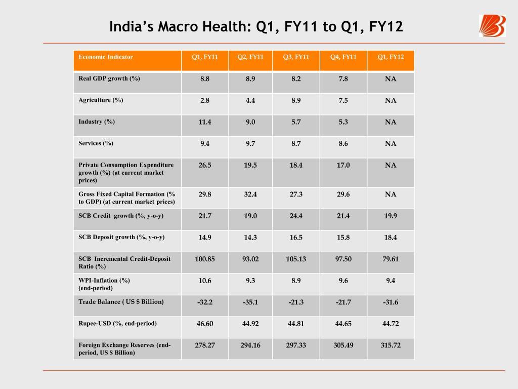 India's Macro Health: Q1, FY11 to Q1, FY12