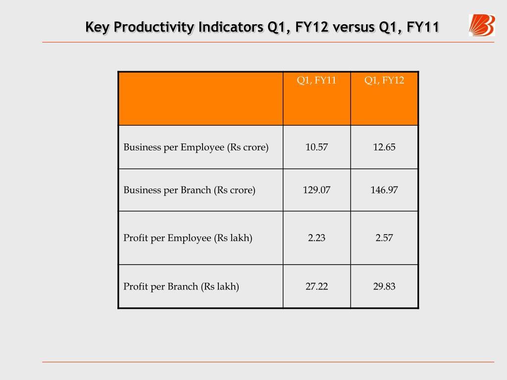 Key Productivity Indicators Q1, FY12 versus Q1, FY11