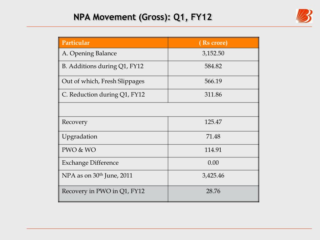 NPA Movement (Gross): Q1, FY12