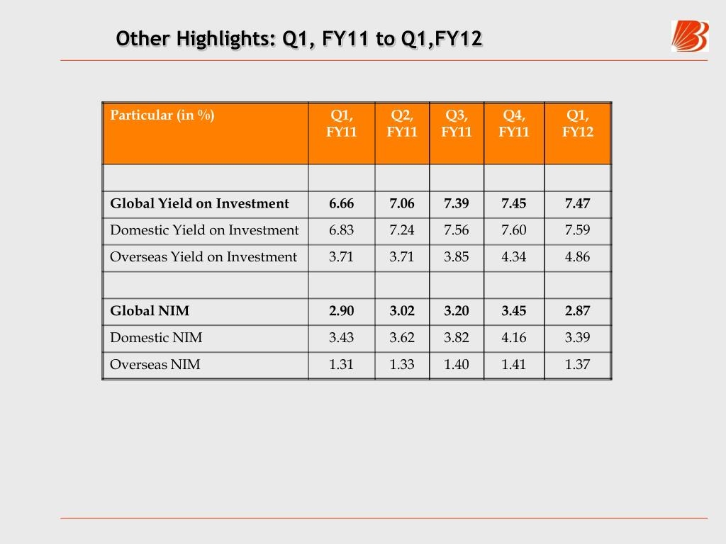 Other Highlights: Q1, FY11 to Q1,FY12