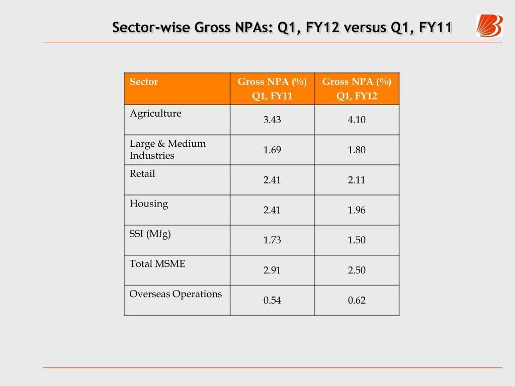 Sector-wise Gross NPAs: Q1, FY12 versus Q1, FY11