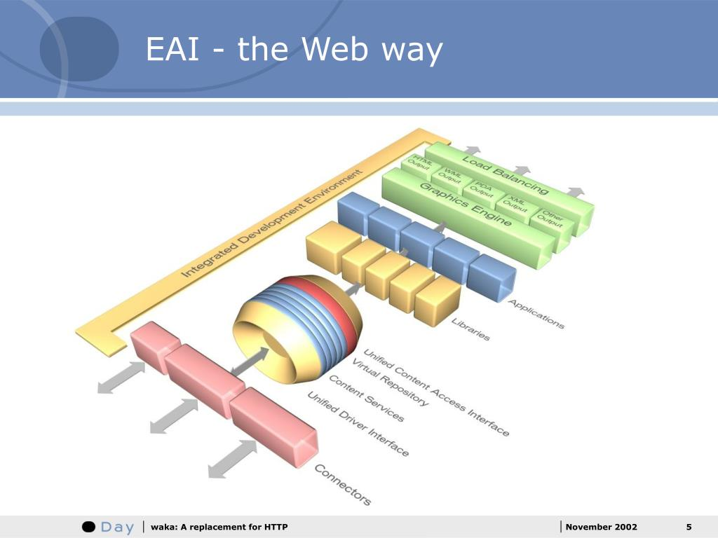 EAI - the Web way