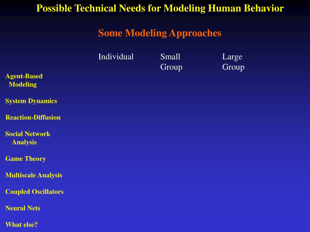Possible Technical Needs for Modeling Human Behavior