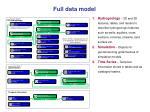 full data model