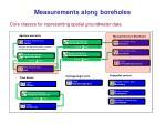 measurements along boreholes