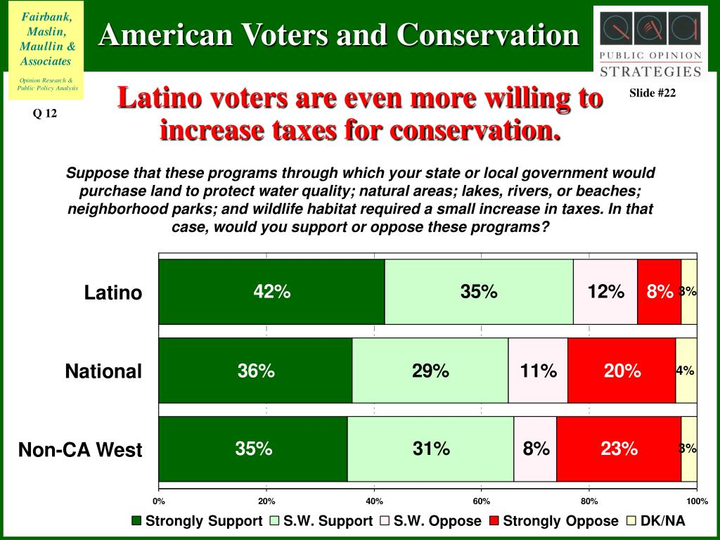Latino voters are even more willing to increase taxes for conservation.