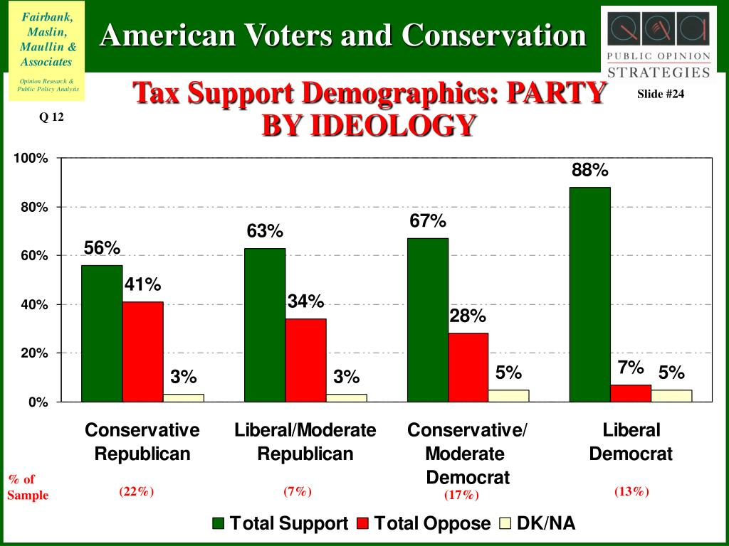 Tax Support Demographics: PARTY BY IDEOLOGY