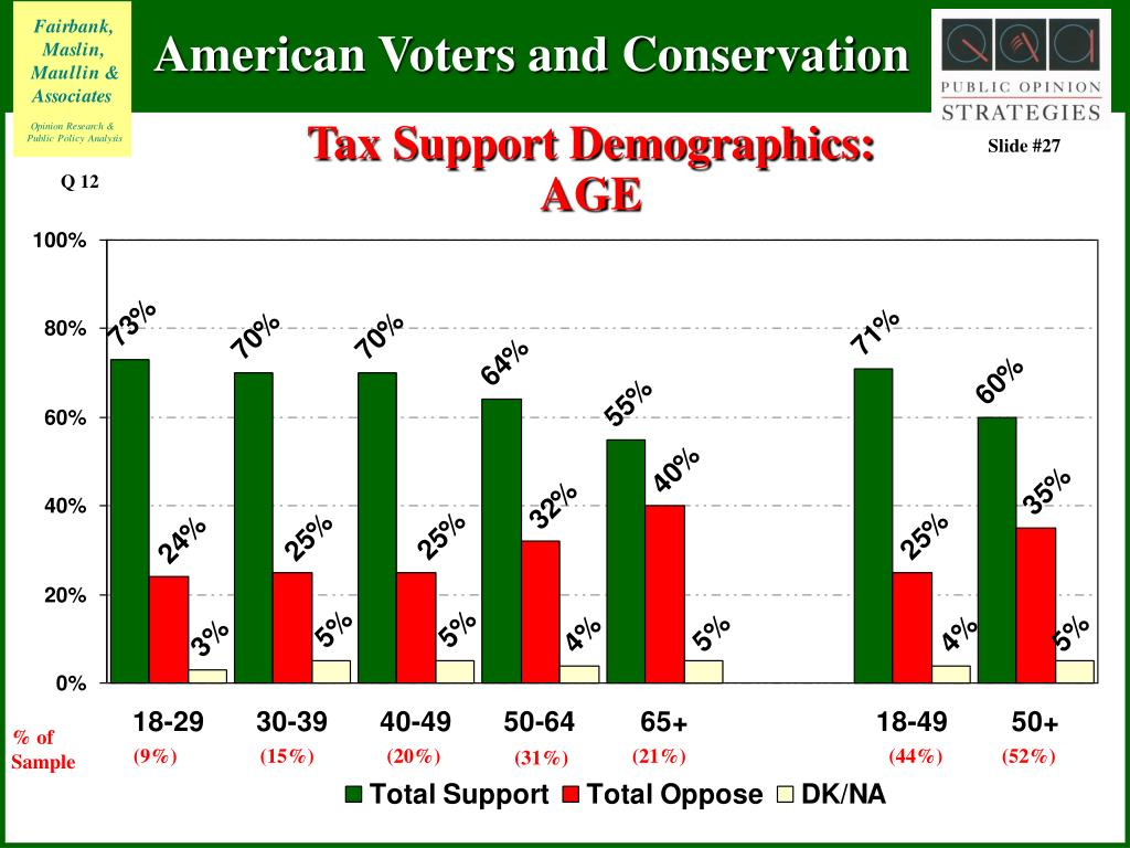 Tax Support Demographics: