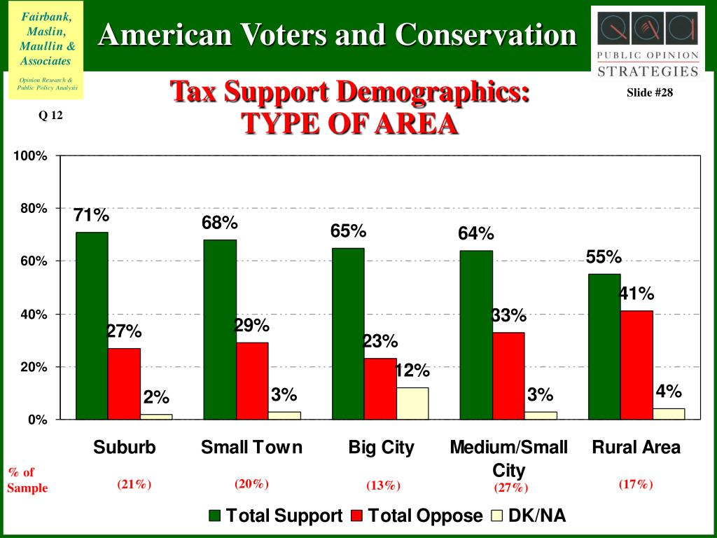 Tax Support Demographics: TYPE OF AREA