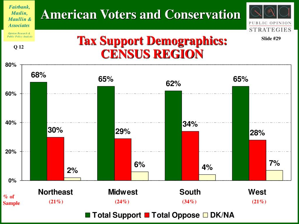 Tax Support Demographics: CENSUS REGION