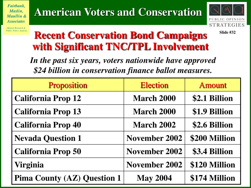 Recent Conservation Bond Campaigns with Significant TNC/TPL Involvement