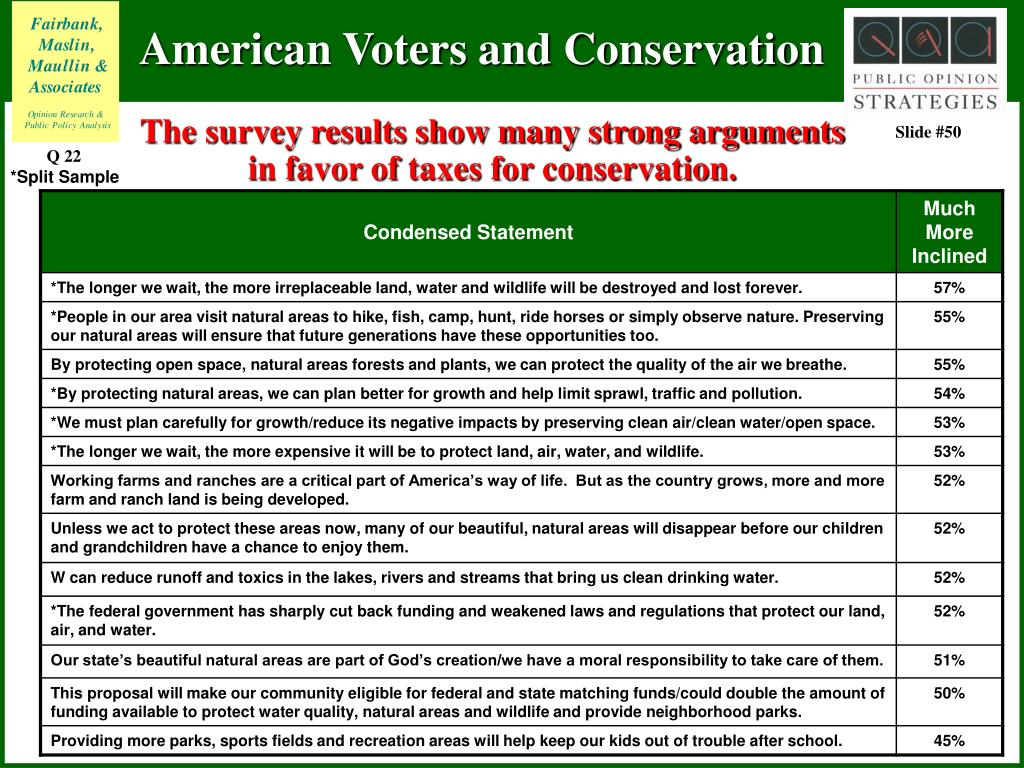 The survey results show many strong arguments in favor of taxes for conservation.