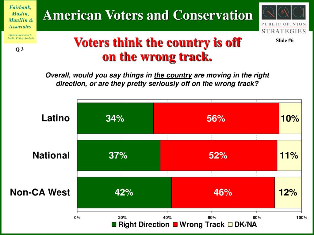 Voters think the country is off on the wrong track.