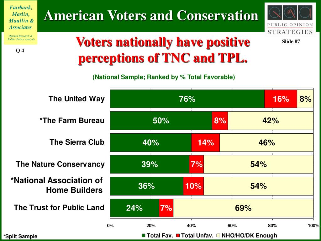 Voters nationally have positive
