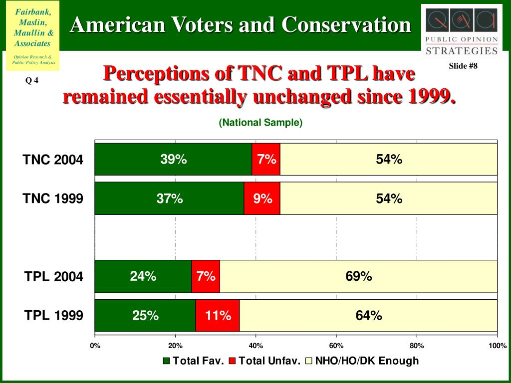 Perceptions of TNC and TPL have remained essentially unchanged since 1999.