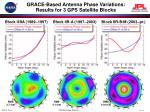 grace based antenna phase variations results for 3 gps satellite blocks